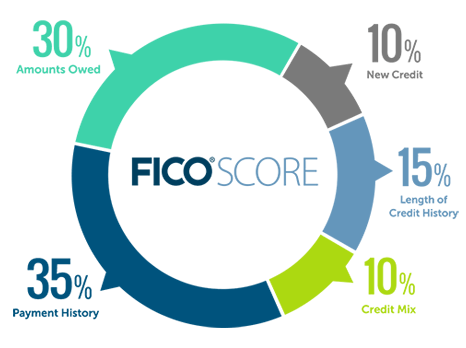 Best Credit Repair Solution – Fix 100% of Your Credit Score