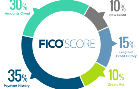 Best Credit Repair Service<br>Fix 100% of Your Credit Score
